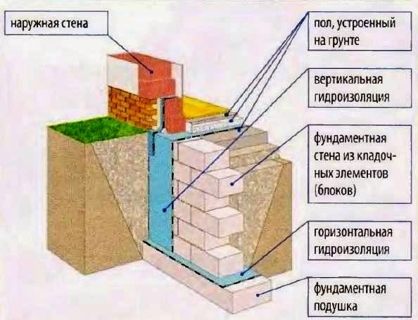 Как сделать фундамент из блоков для дома из бруса